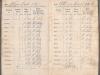 Quittungsbuch Wasserleitungsgesellschaft 1903-1918 Familie Straussfeld S005 (Quelle: Prangenberg)