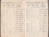 Quittungsbuch Wasserleitungsgesellschaft 1903-1918 Familie Straussfeld S008 (Quelle: Prangenberg)